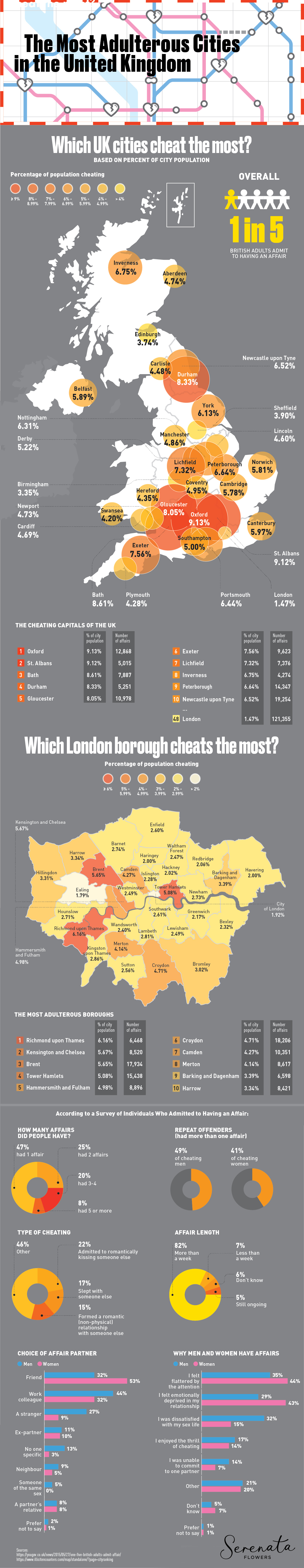 Most Adulterous Cities in United Kingdom - SerenataFlowers.com - Infographic