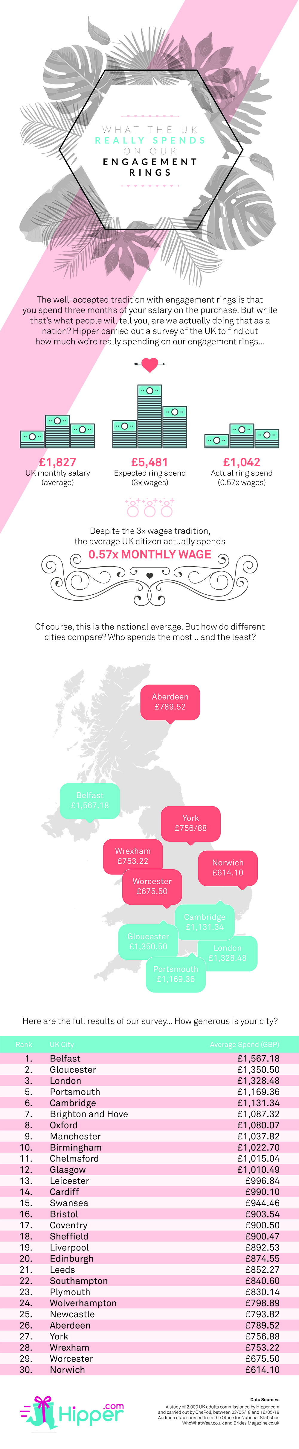 How Much Does the UK Really Spend on Engagement Rings?