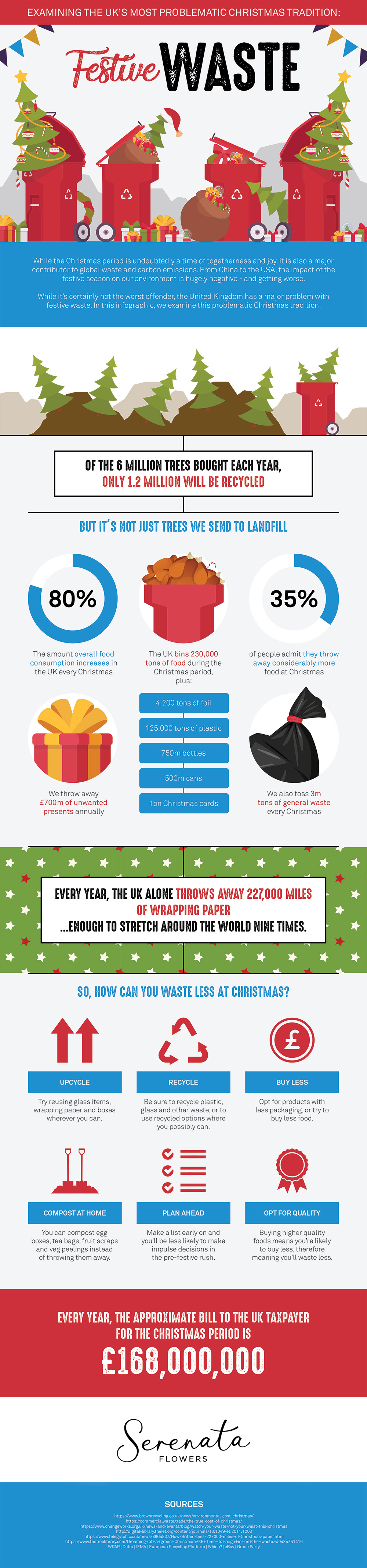 infographic Christmas waste